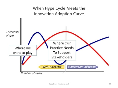 Ellen D. Wagner, Sage Road Solutions: When Hype Cycle meets the Innovation Adoption Curve