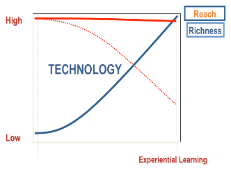 Technology overcomes the Richness - Reach tension