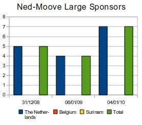 Ned-Moove Large Sponsors