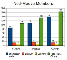 Ned-Moove Members