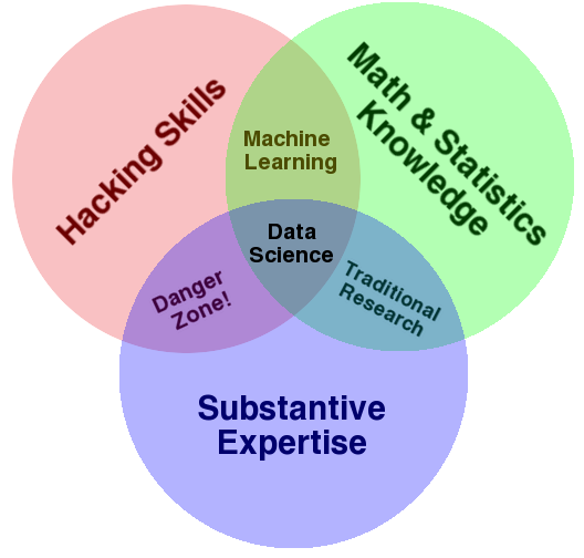 Data Science Venn Diagram (by Drew Conway)