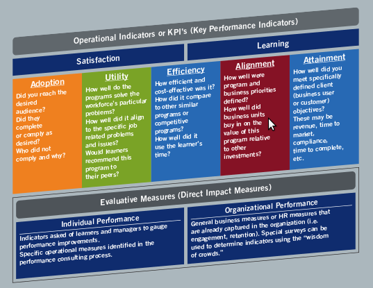 Bersin High-Impact Measurement Framework