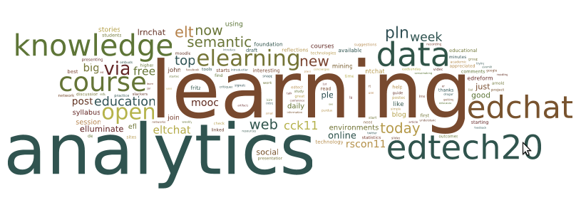 Wordle Lak11 Tweets Texts