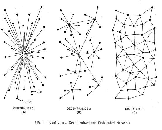 Network types by Paul Baran