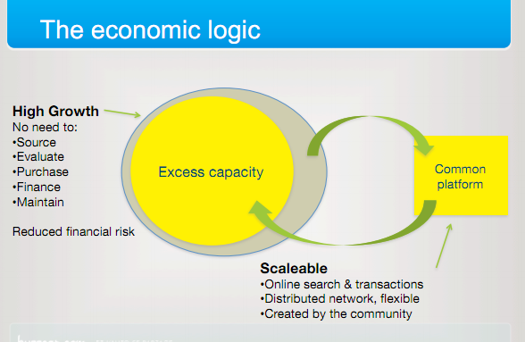 Economic Logic of Using Access Capacity by Robin Chase