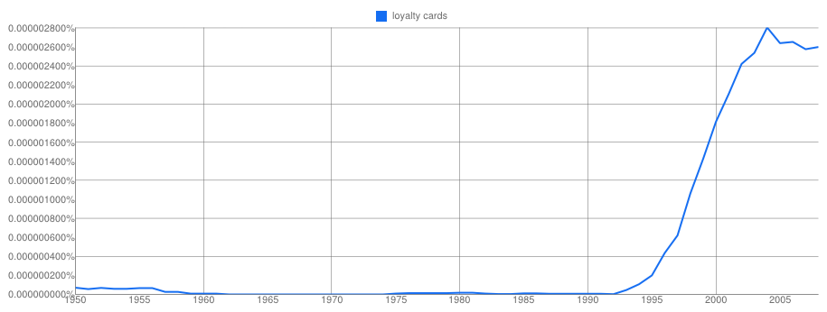 Google NGram on Loyalty Card (1950 - now)