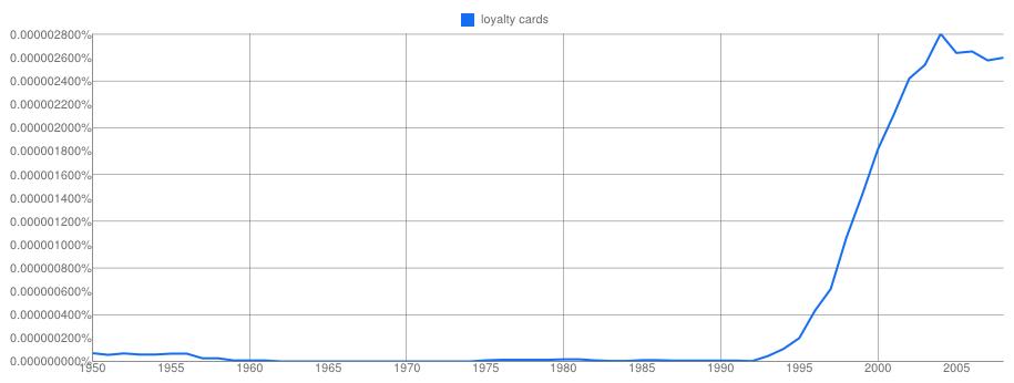 Google NGram on Loyalty Card (1950 - now)