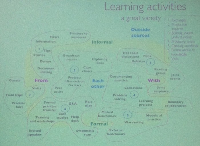 A Typology of Learning Activities