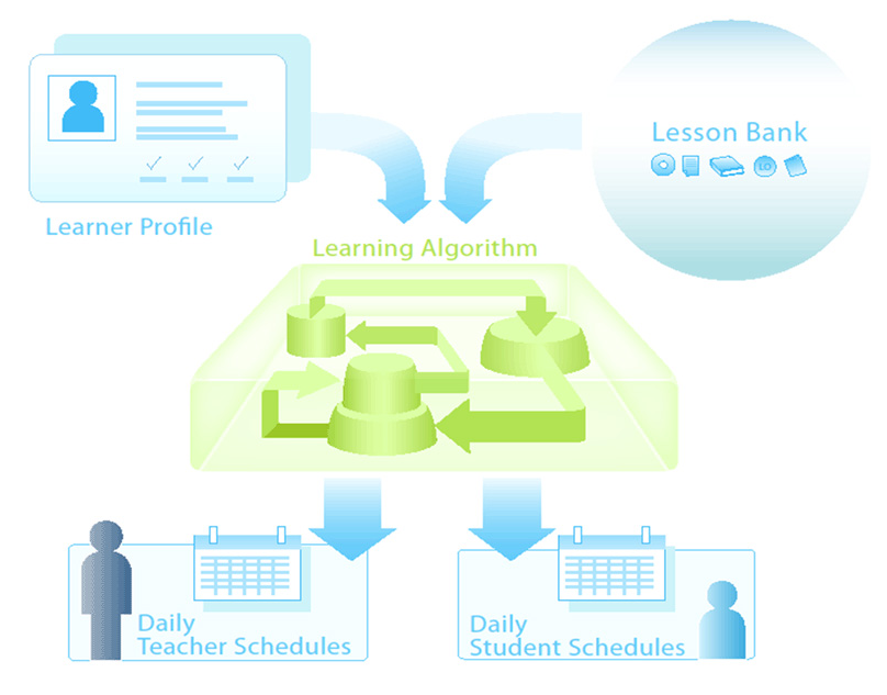 School of One - Learning Algorithm