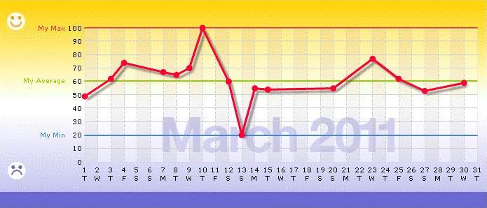 A Moodscope Graph